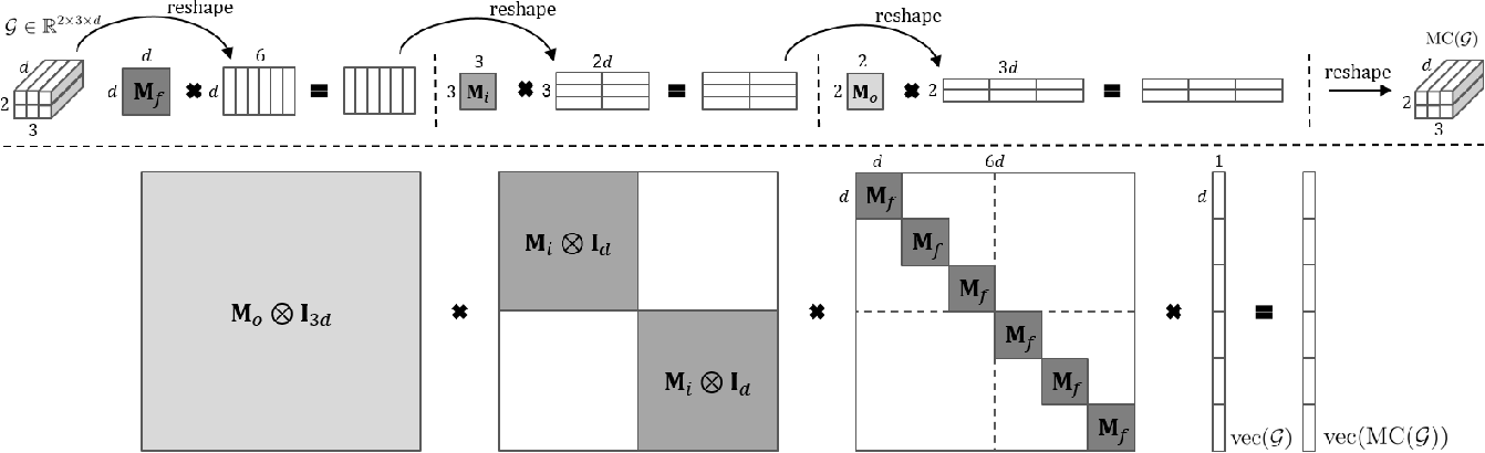 Figure 1 for Meta-Curvature