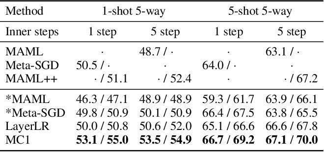Figure 2 for Meta-Curvature