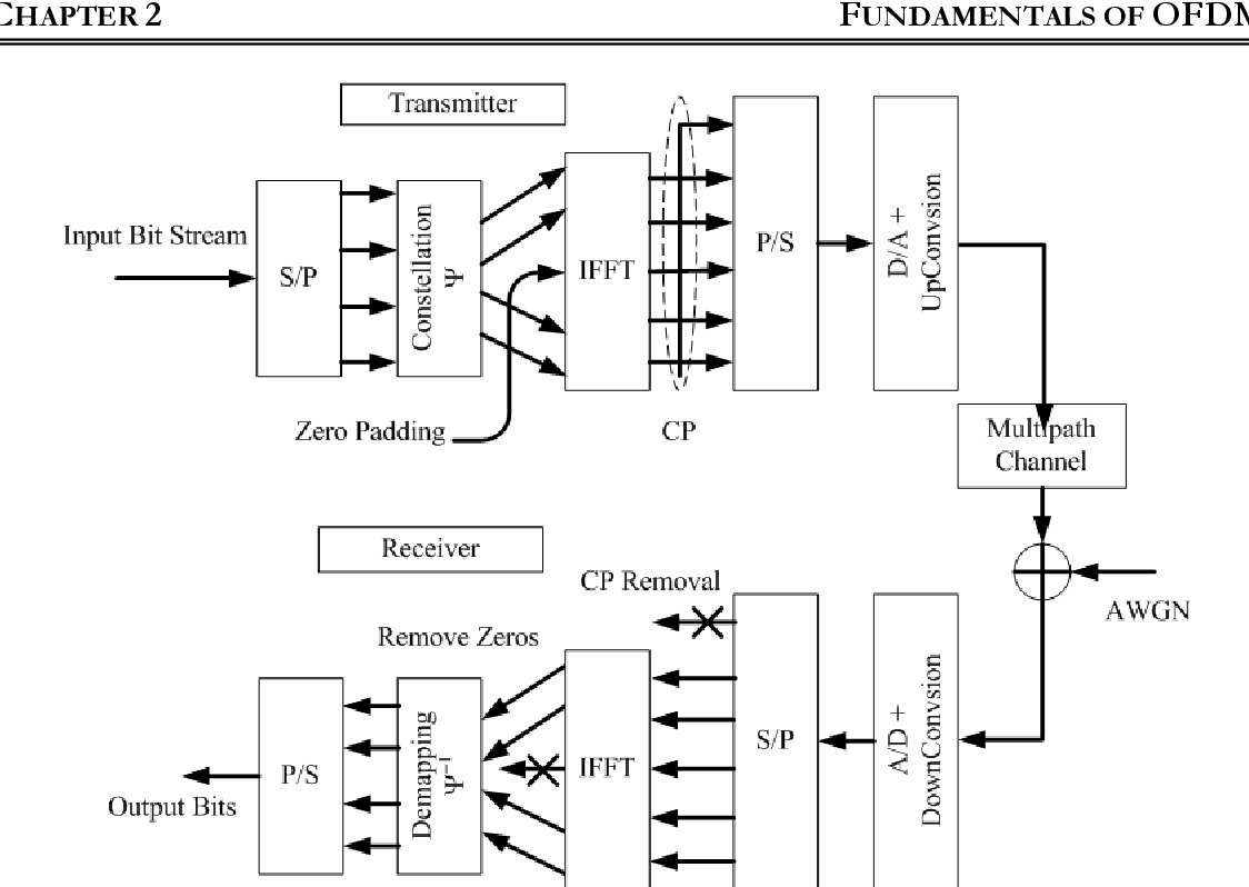 Figure 2 2 from Hybrid QAM-FSK(HQFM) OFDM Transceiver with