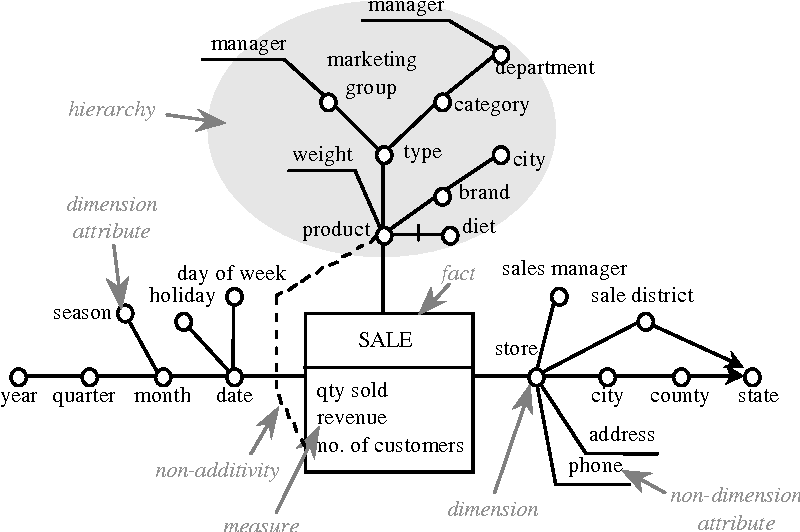 Data Warehouse Life-Cycle and Design - Semantic Scholar
