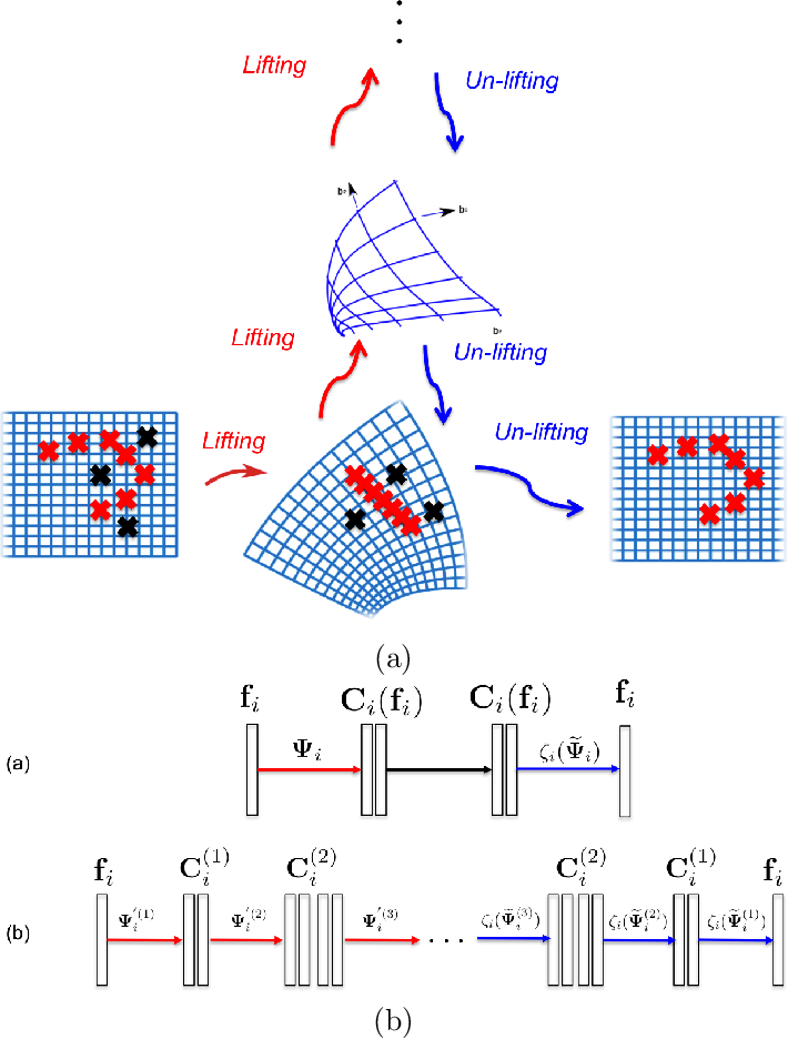 Figure 3 for A Mathematical Framework for Deep Learning in Elastic Source Imaging