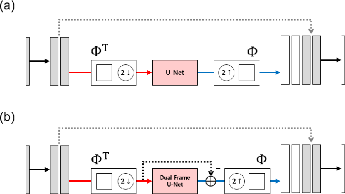 Figure 4 for A Mathematical Framework for Deep Learning in Elastic Source Imaging
