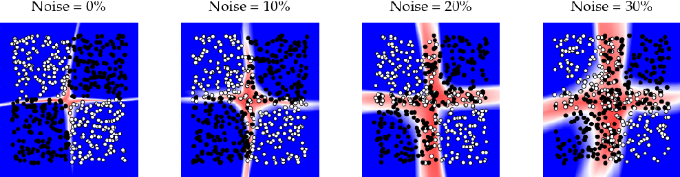 Figure 1 for Inhibited Softmax for Uncertainty Estimation in Neural Networks