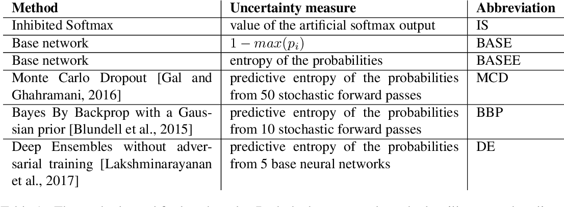Figure 2 for Inhibited Softmax for Uncertainty Estimation in Neural Networks