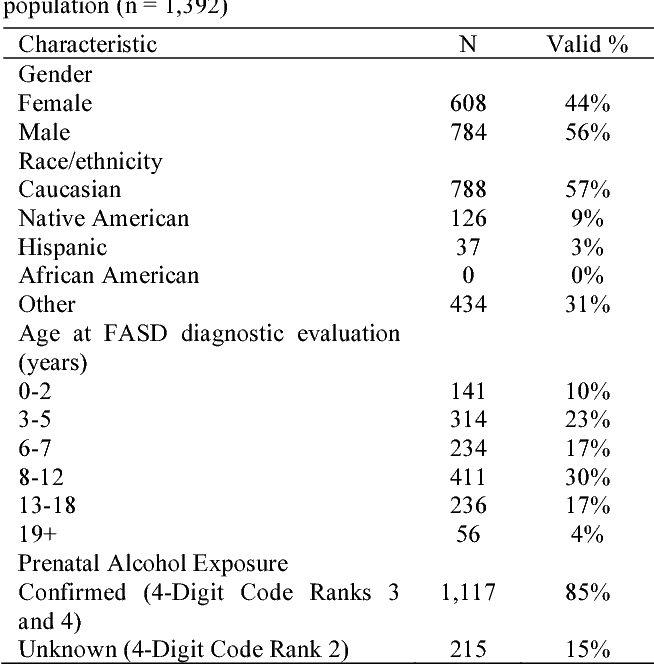 Figure 10 from Comparison of the FASD 4-Digit Code and Hoyme
