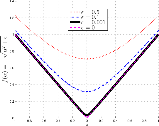 Figure 1 for Deterministic Stretchy Regression