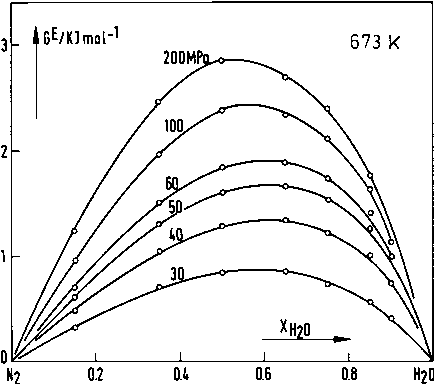 Figure 2 From Aqueous Mixtures To Supercritical Temperatures And At