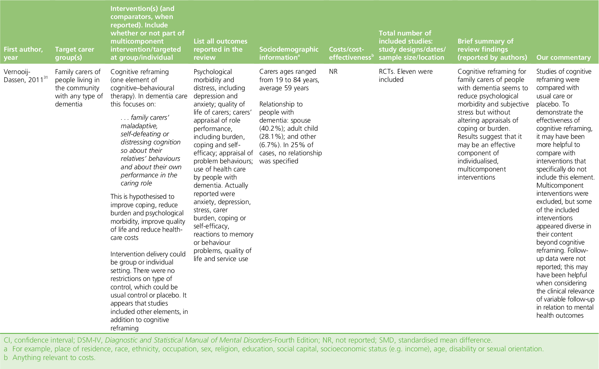 PDF] Updated meta-review of evidence on support for carers