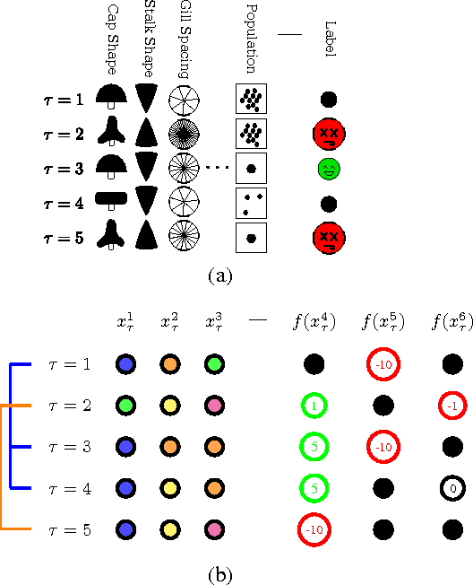Figure 2 for Better Optimism By Bayes: Adaptive Planning with Rich Models