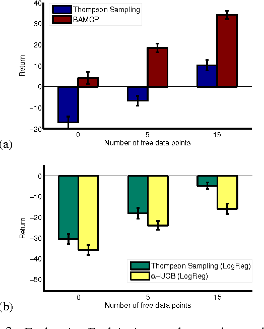 Figure 3 for Better Optimism By Bayes: Adaptive Planning with Rich Models