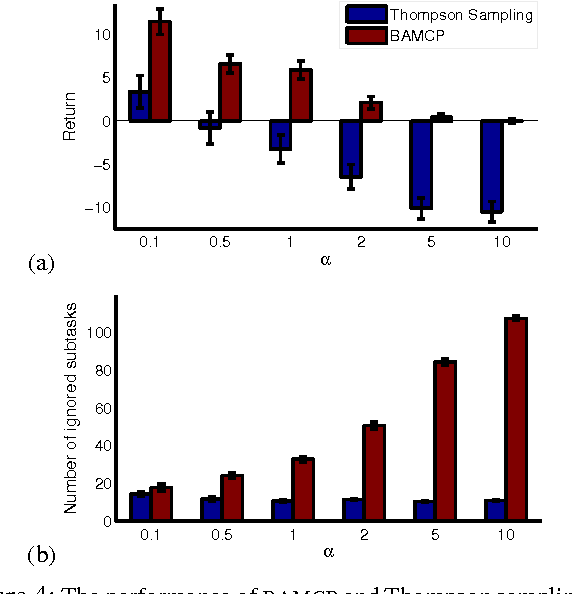 Figure 4 for Better Optimism By Bayes: Adaptive Planning with Rich Models