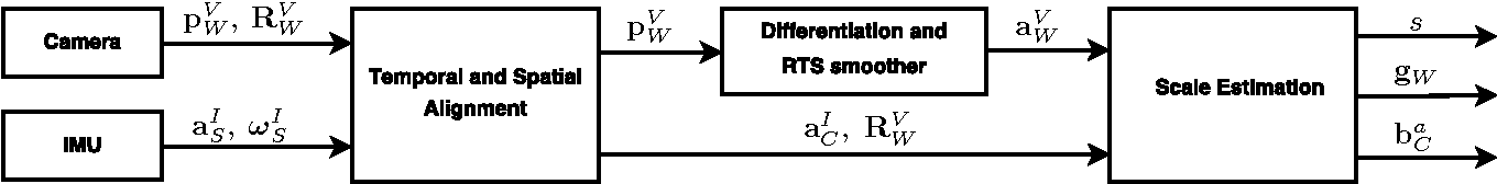 Figure 3 for Inertial-Based Scale Estimation for Structure from Motion on Mobile Devices