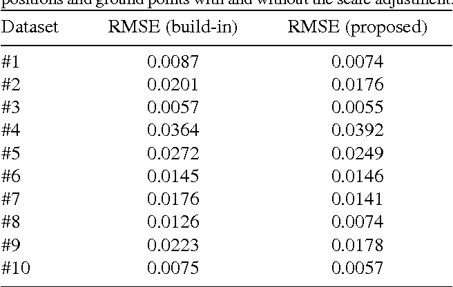 Figure 4 for Inertial-Based Scale Estimation for Structure from Motion on Mobile Devices