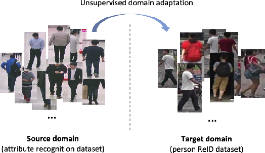 Figure 1 for Unsupervised Domain-Adaptive Person Re-identification Based on Attributes