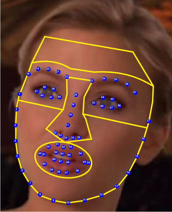 Figure 2 for DeepFakes Evolution: Analysis of Facial Regions and Fake Detection Performance