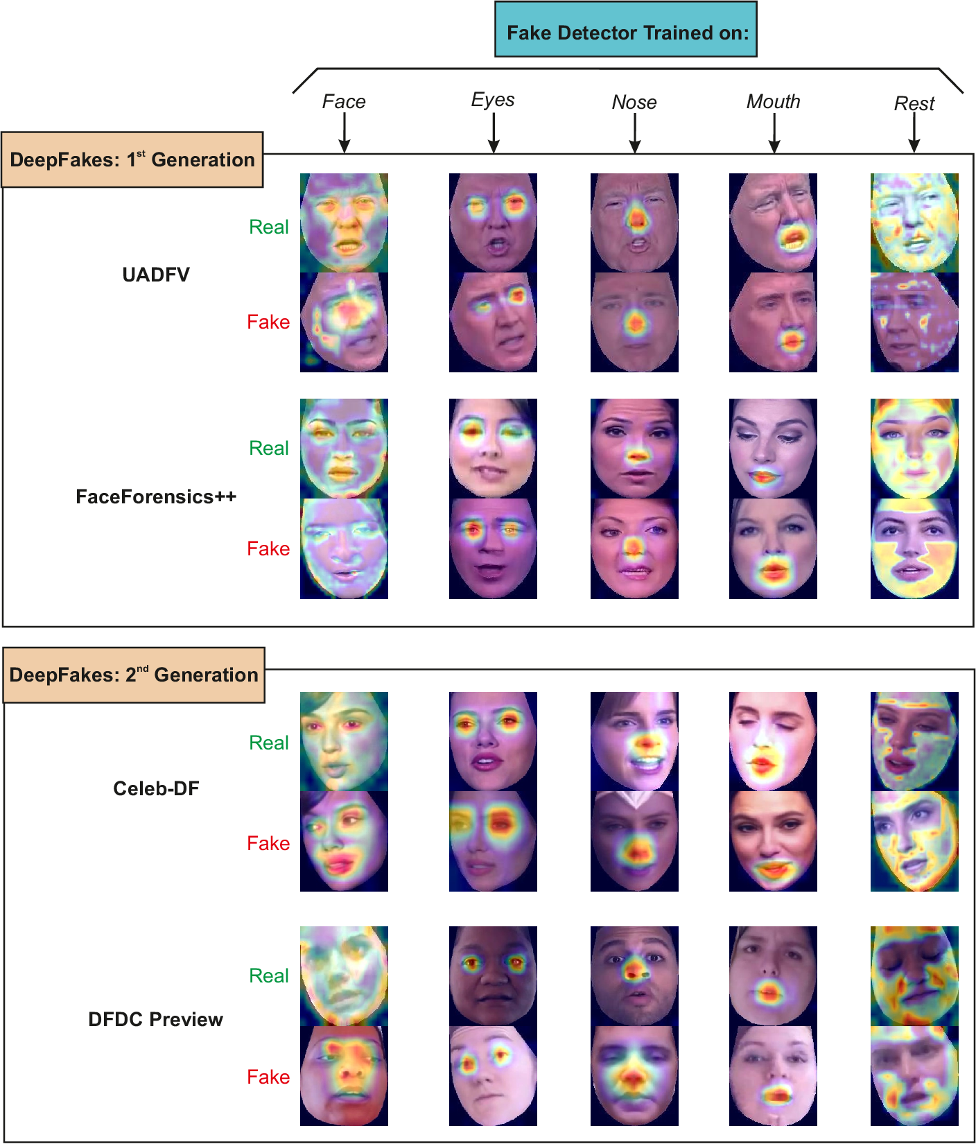 Figure 3 for DeepFakes Evolution: Analysis of Facial Regions and Fake Detection Performance
