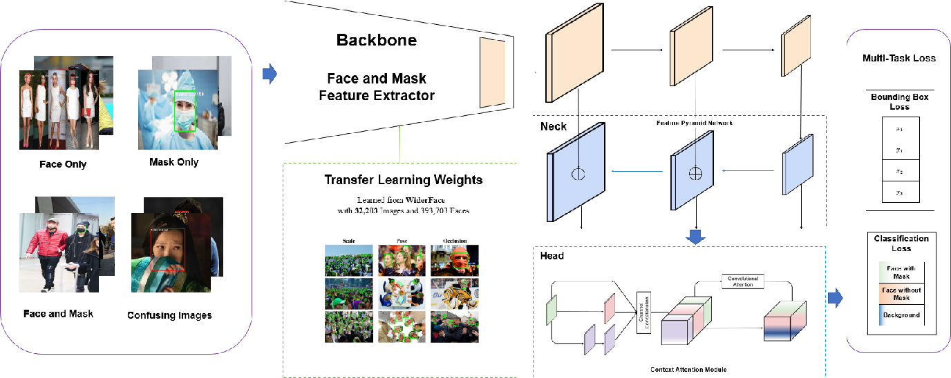 Figure 3 for RetinaMask: A Face Mask detector