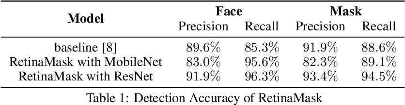 Figure 2 for RetinaMask: A Face Mask detector