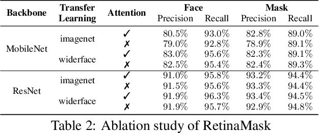 Figure 4 for RetinaMask: A Face Mask detector