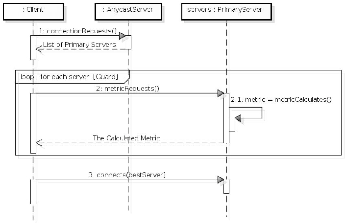 Analysis of scalability in distributed virtual environments using sequence diagram for connecting a client to the server with the higher ccuart Gallery