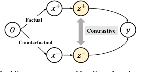 Figure 2 for Information Theoretic Counterfactual Learning from Missing-Not-At-Random Feedback