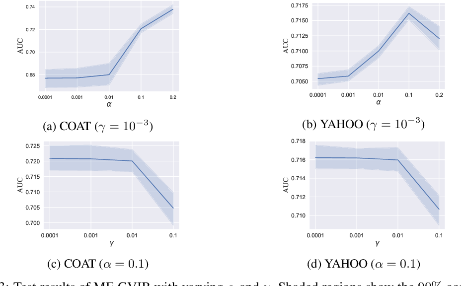 Figure 4 for Information Theoretic Counterfactual Learning from Missing-Not-At-Random Feedback