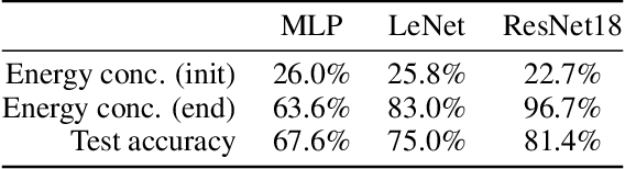 Figure 2 for What can linearized neural networks actually say about generalization?