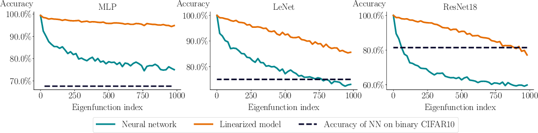 Figure 3 for What can linearized neural networks actually say about generalization?