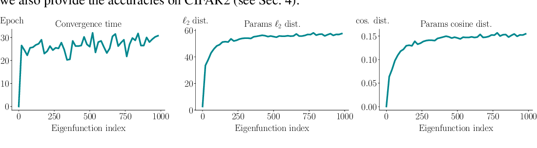 Figure 4 for What can linearized neural networks actually say about generalization?