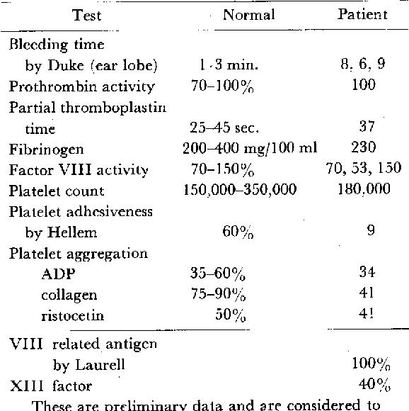 Table 1. Laboratory data of hemostatic function
