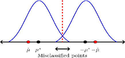 Figure 1 for Learning Mixture of Gaussians with Streaming Data