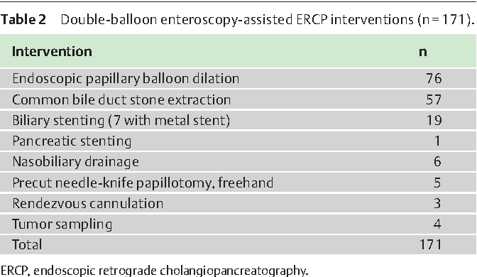 Double-balloon enteroscopy for ERCP in patients with Billroth II ...