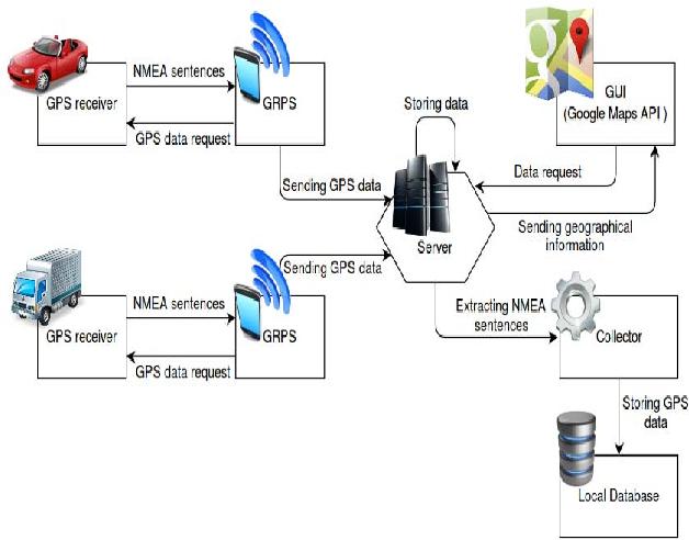 Mining road map from big database of GPS data - Semantic Scholar