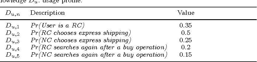 Table 1. Domain Knowledge Du: usage profile.