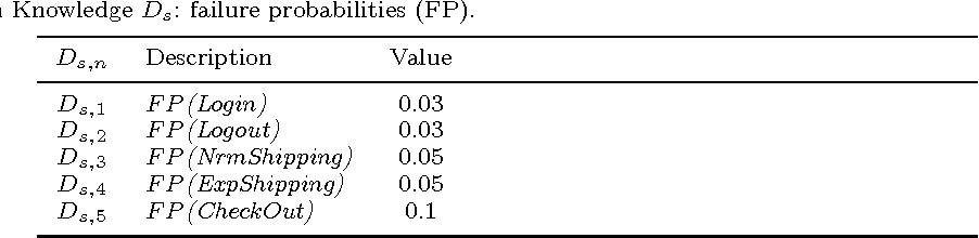 Table 2. Domain Knowledge Ds: failure probabilities (FP).