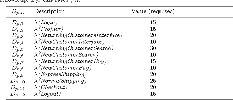 Table 3. Domain Knowledge Dp: exit rates (λ).