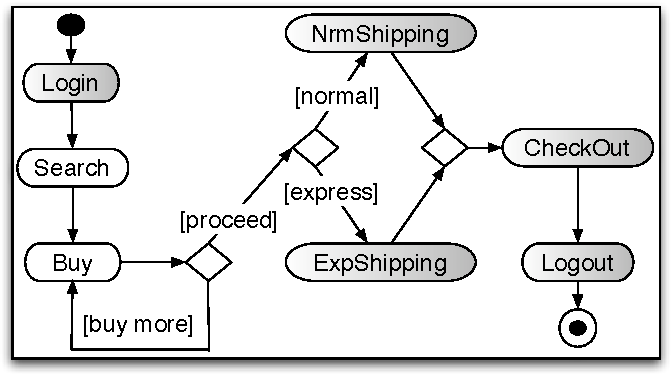 Fig. 2. Operational Description of the Specification via an Activity Diagram