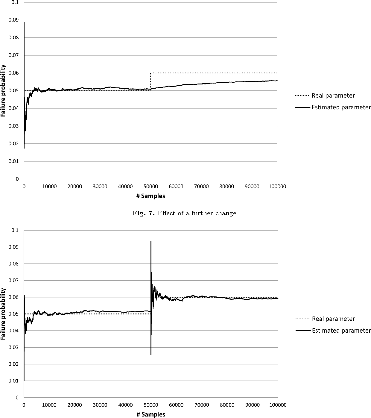Fig. 7. Effect of a further change