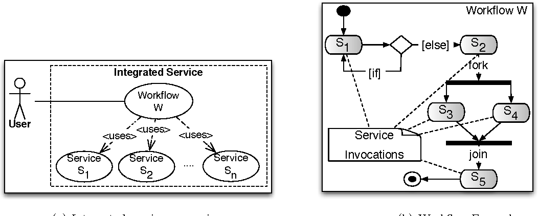 Fig. 1. Integrated Services