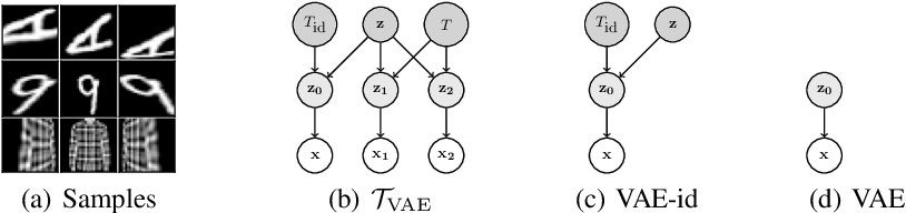 Figure 1 for No Representation without Transformation