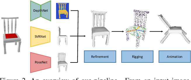 Figure 3 for Object Wake-up: 3-D Object Reconstruction, Animation, and in-situ Rendering from a Single Image