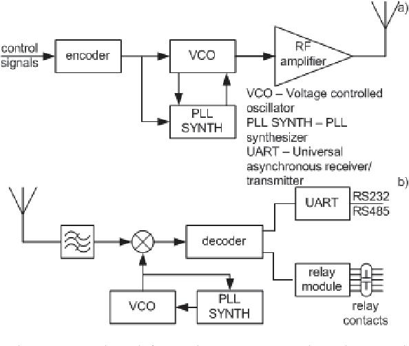 functional flow chart a) transmitter b) receiver