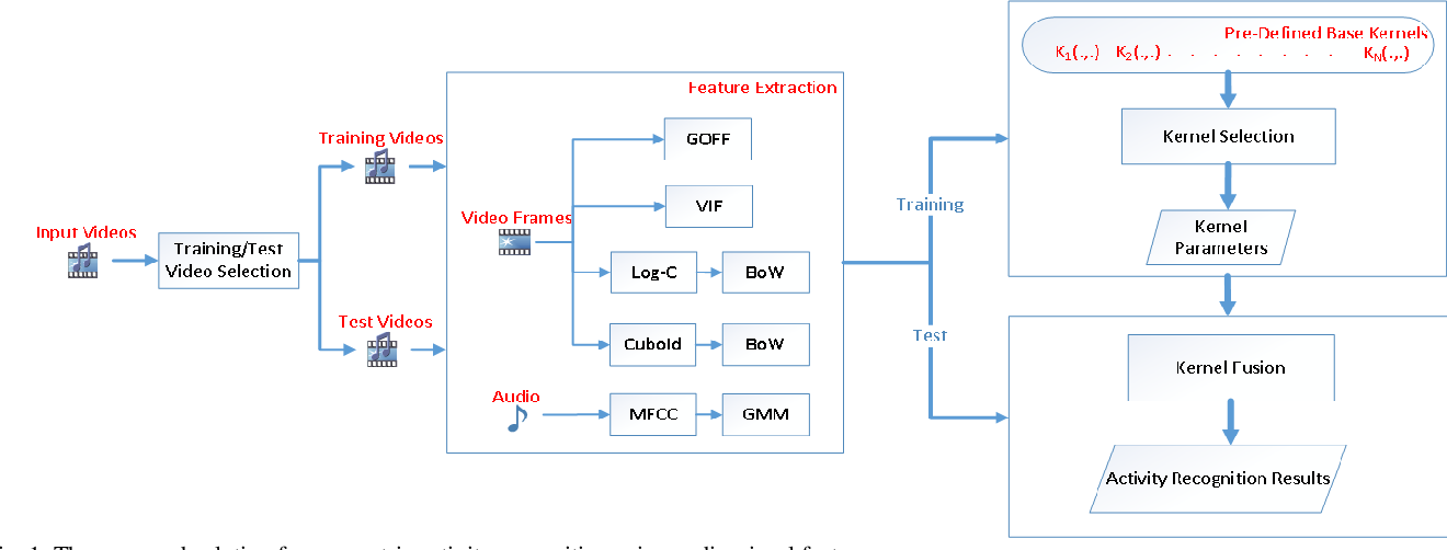 Figure 1 for Multi-modal Egocentric Activity Recognition using Audio-Visual Features
