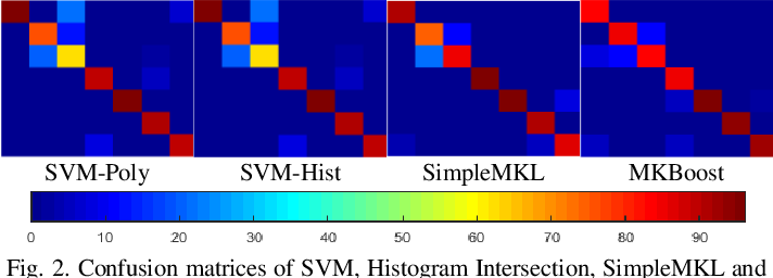 Figure 2 for Multi-modal Egocentric Activity Recognition using Audio-Visual Features