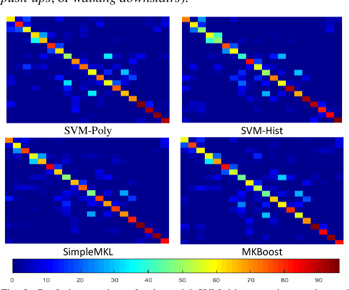 Figure 3 for Multi-modal Egocentric Activity Recognition using Audio-Visual Features