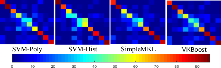 Figure 4 for Multi-modal Egocentric Activity Recognition using Audio-Visual Features