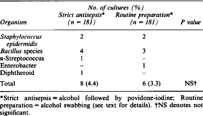 Table II from Contamination of blood cultures during venepuncture