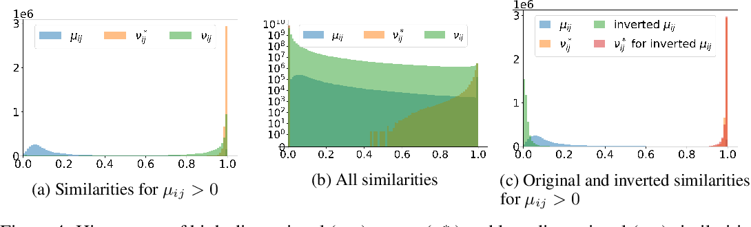 Figure 4 for On UMAP's true loss function