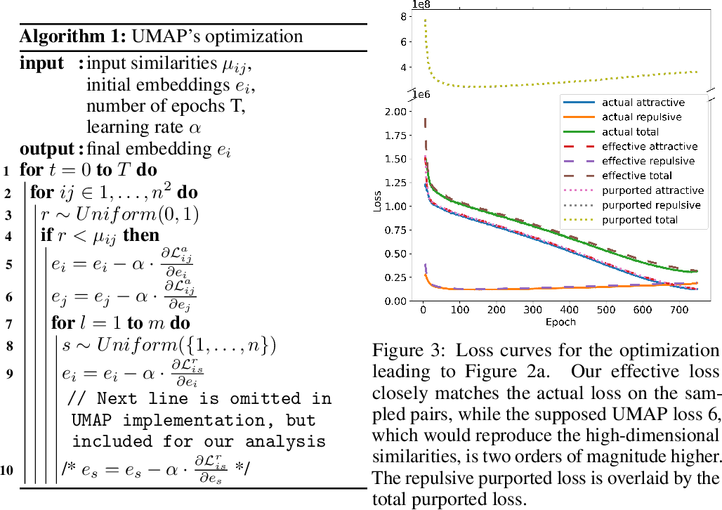 Figure 3 for On UMAP's true loss function