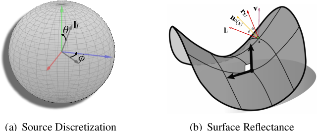 Figure 3 for Uncalibrated Neural Inverse Rendering for Photometric Stereo of General Surfaces